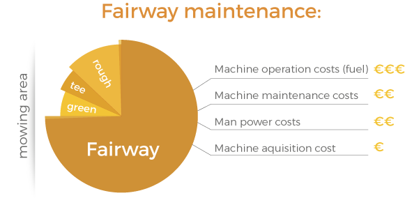 golf course maintenance analysis on the fairway mowing costs when using a traditional lawn mower